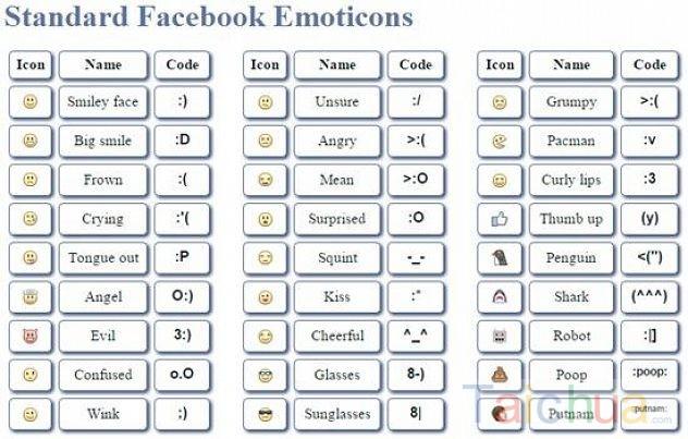 Ý nghĩa biểu tượng cảm xúc trên Facebook