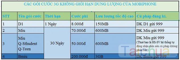Đăng kí 3G mobiphone rẻ nhất