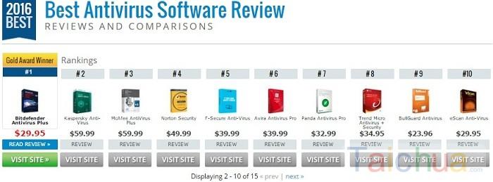 Top phần mềm diệt virus tốt nhất