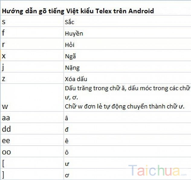 Hướng dẫn gõ chữ tiếng việt có dấu bằng  Vni và Telex