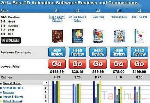 Top các phần mềm làm video hoạt hình 2D tốt nhất 2017