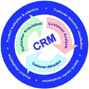 Hướng dẫn cài đặt phần mềm quản lý quan hệ khách hàng CRM